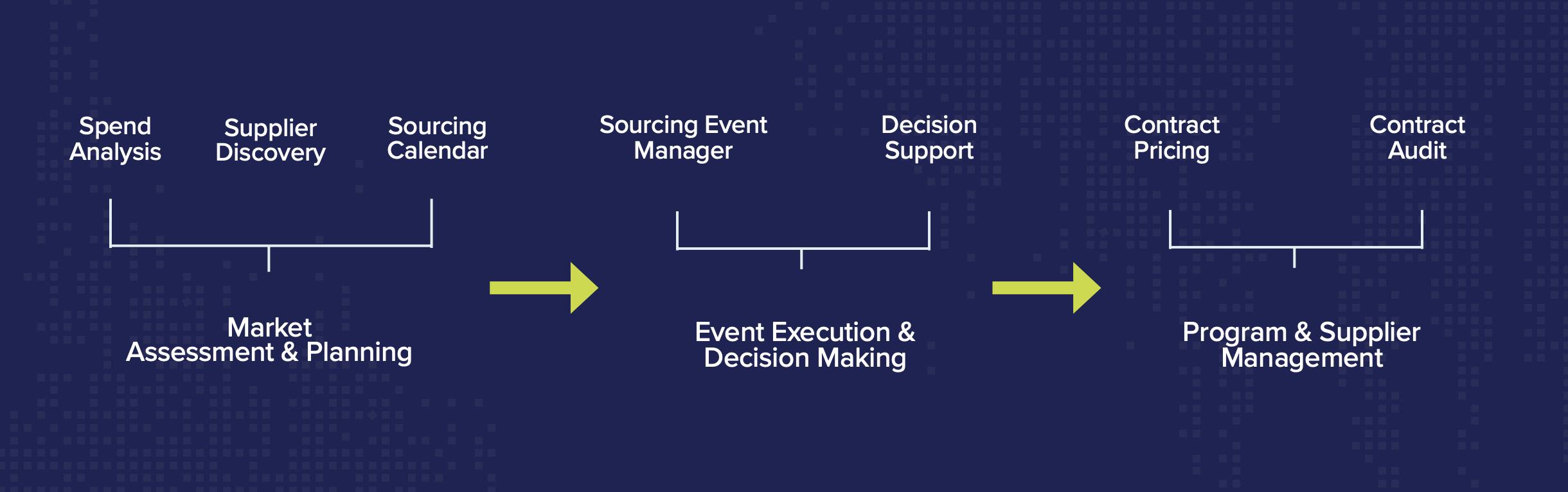Strategic Sourcing Workflow